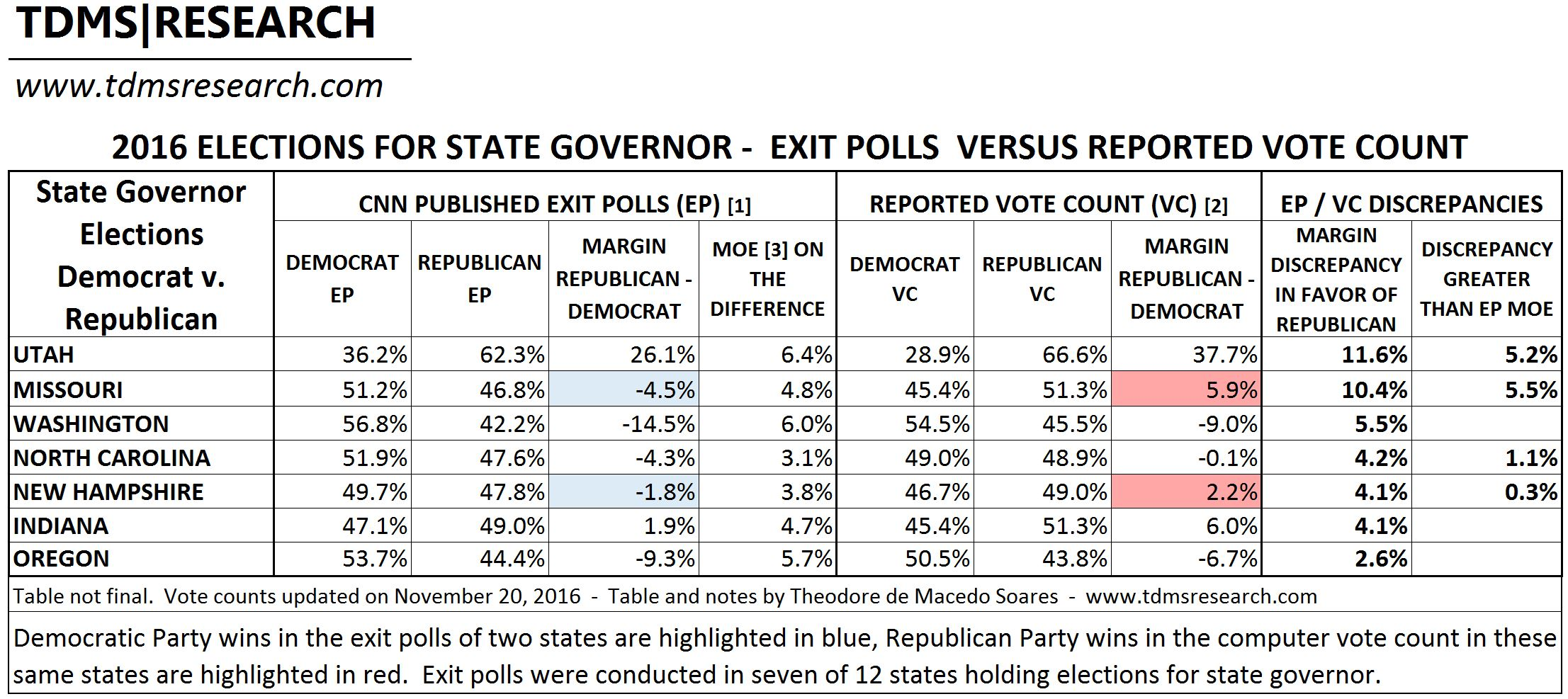 red shifts - Governor elections 2016